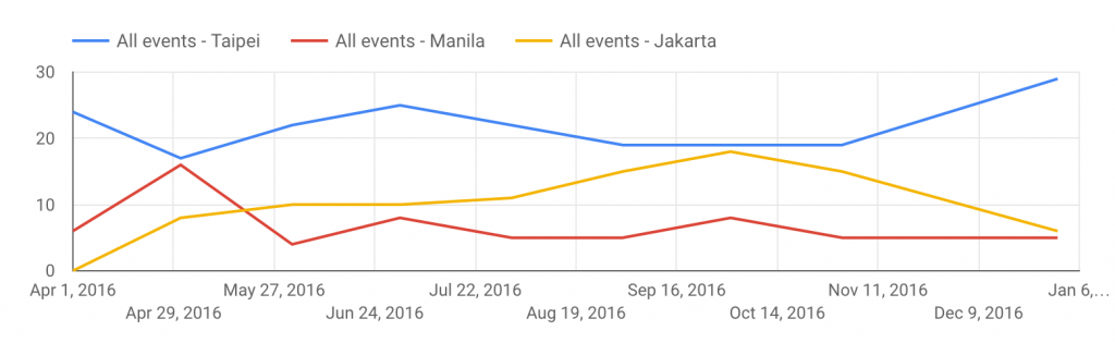 Events Over Time