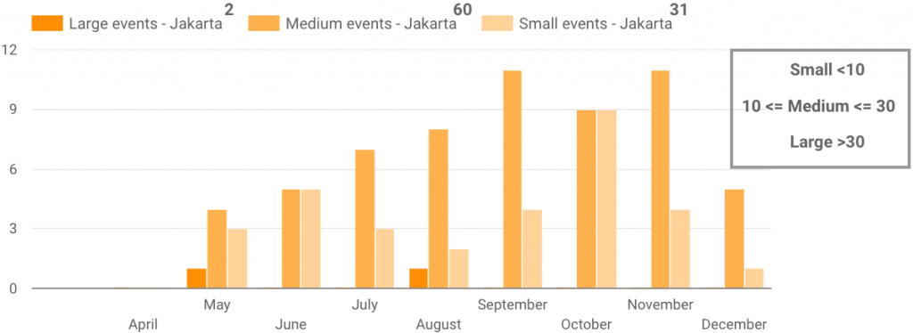Jakarta Event Sizes