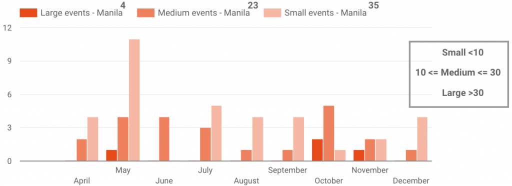 Manila Event Sizes